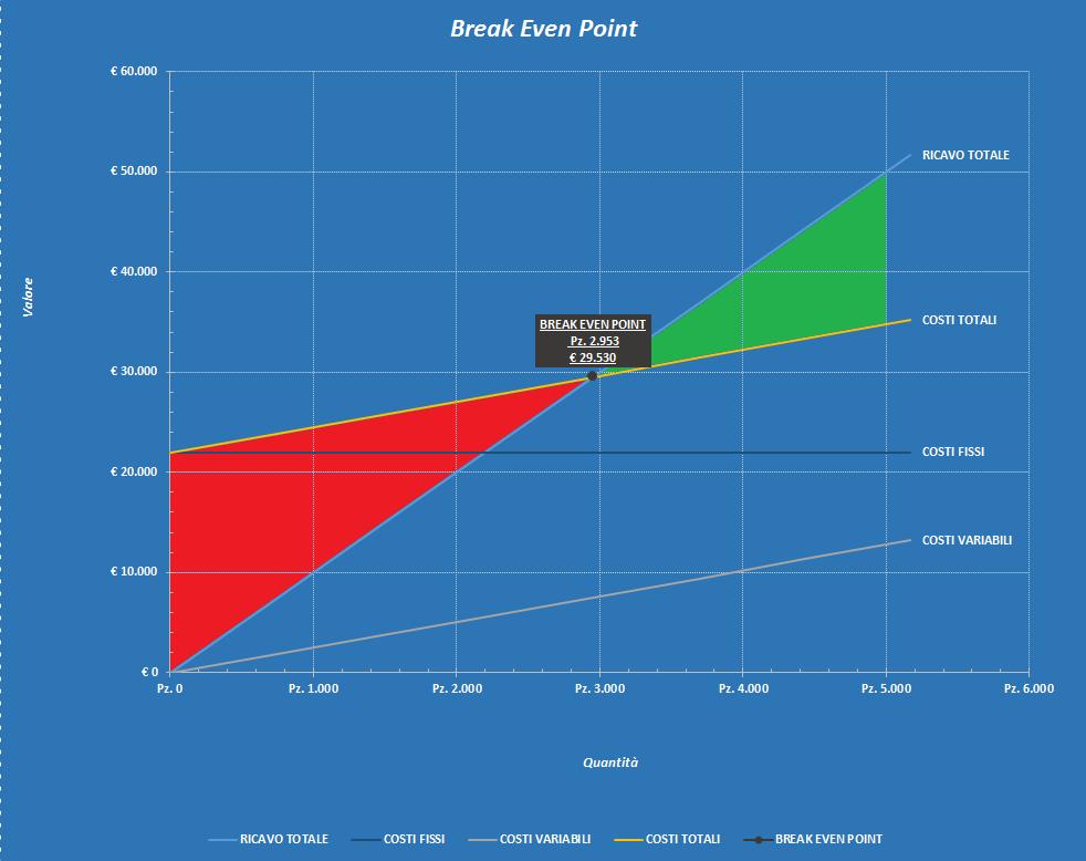 Idea di Business Grafico Excel che mostra il Punto di Pareggio